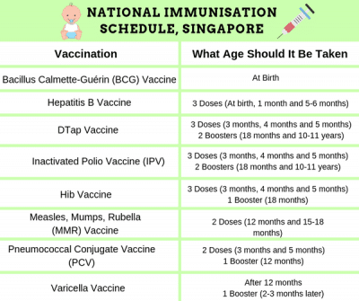 National Immunisation Schedule in Singapore