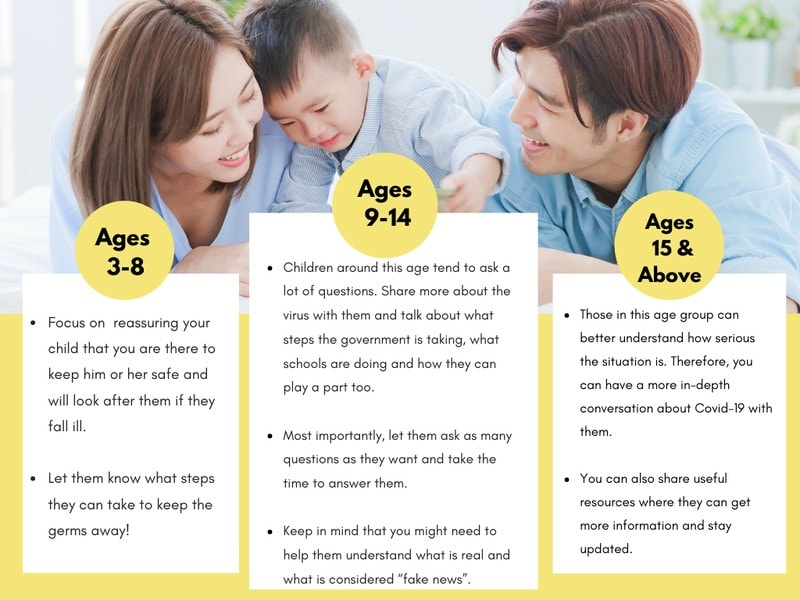 A Quick Guide on Talking to Your Children About Covid-19 by Age Group