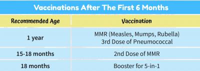 Vaccination-Schd-6months