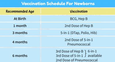 Vaccination-Schd