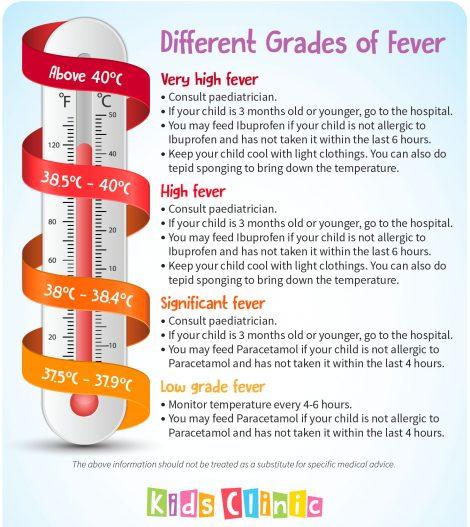fever-grades